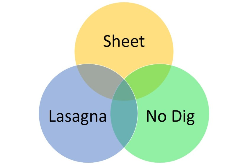 Venn diagram of no dig methods